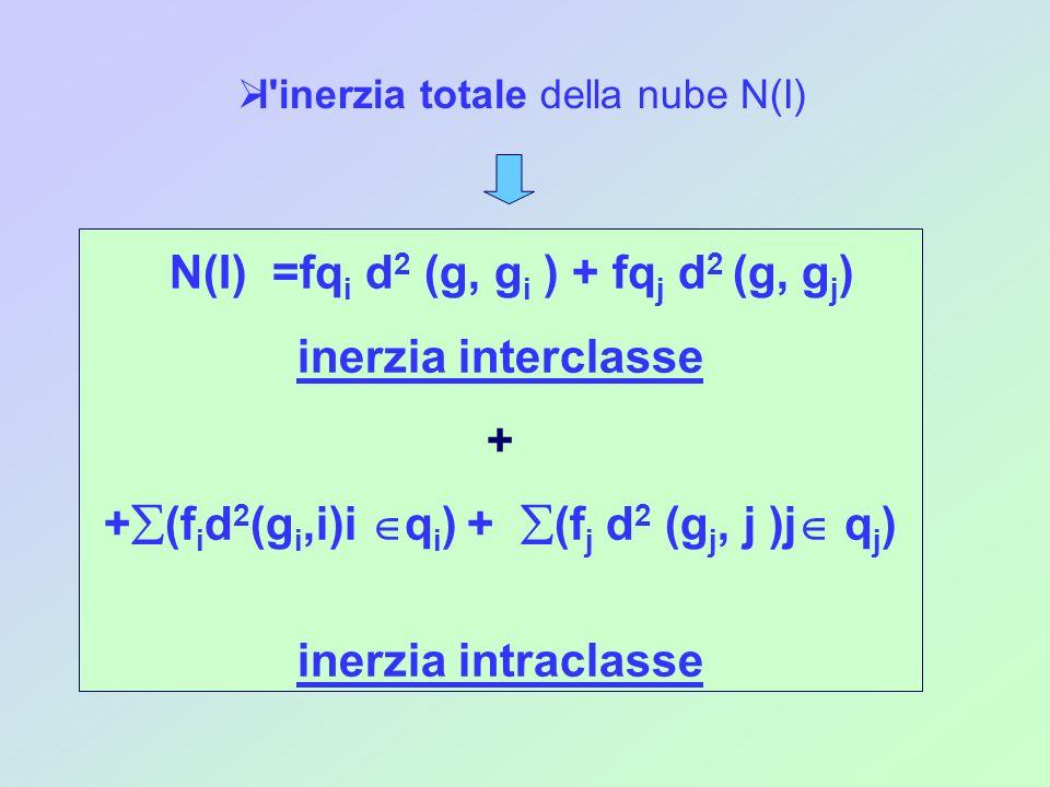 N(I) =fq i d 2 (g, g i ) + fq j d 2 (g, g j ) inerzia interclasse + + (f i d 2 (g i,i)i q i ) + (f j d 2 (g j, j )j q j ) inerzia intraclasse l'inerzi