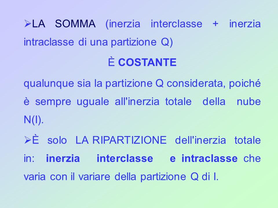LA SOMMA (inerzia interclasse + inerzia intraclasse di una partizione Q) È COSTANTE qualunque sia la partizione Q considerata, poiché è sempre uguale