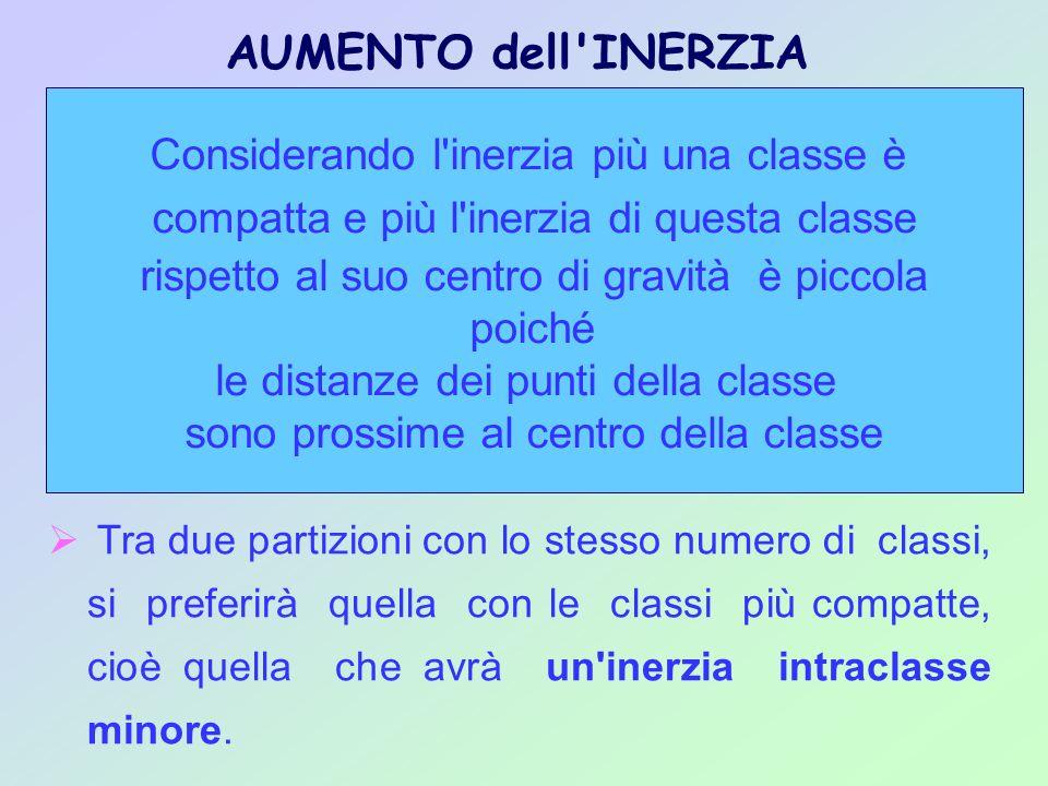 Tra due partizioni con lo stesso numero di classi, si preferirà quella con le classi più compatte, cioè quella che avrà un'inerzia intraclasse minore.