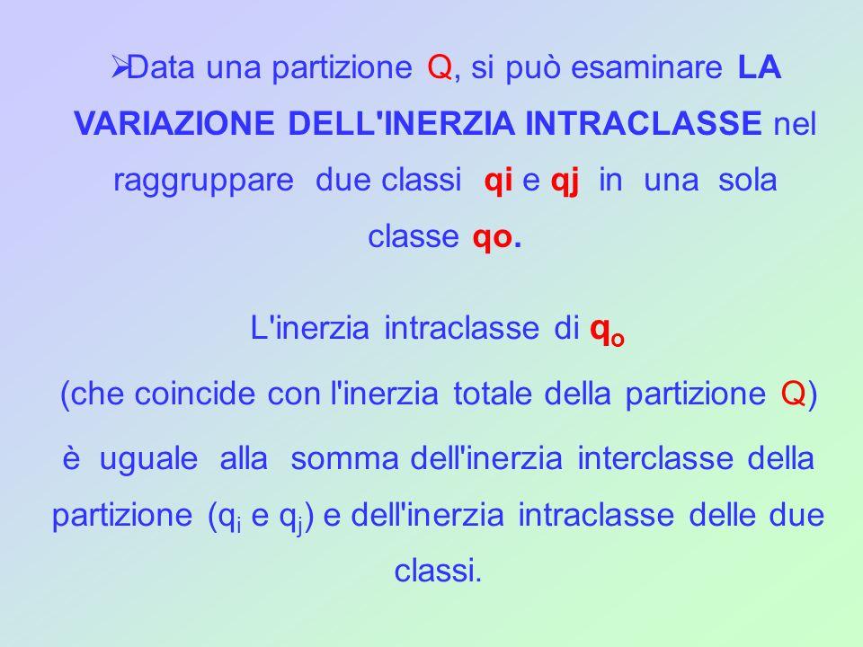 L'inerzia intraclasse di q o (che coincide con l'inerzia totale della partizione Q) è uguale alla somma dell'inerzia interclasse della partizione (q i