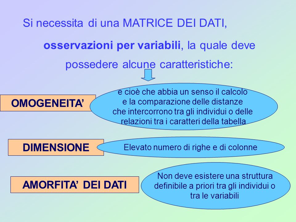 Si necessita di una MATRICE DEI DATI, osservazioni per variabili, la quale deve possedere alcune caratteristiche: OMOGENEITA DIMENSIONE AMORFITA DEI D