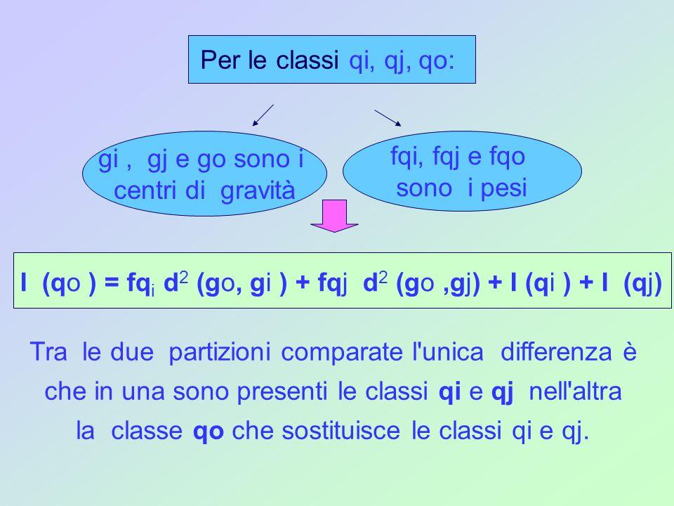 Si rileva con immediatezza che I (qo ) supera I(qi) + I (qj) della quantità: fqi d (go, gi ) + fqj d (go,gj) Il raggruppamento delle classi qi e qj in una sola classe qo fa aumentare l inerzia intraclasse della quantità indicata con crit (qi, qj): o crit(qi, qj )= fqi d(go, gi )+fqj d(go,gj) misura il livello di dissimilarità della partizione