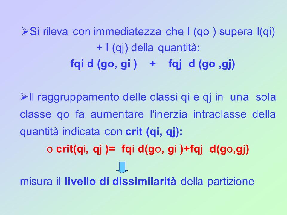 Si rileva con immediatezza che I (qo ) supera I(qi) + I (qj) della quantità: fqi d (go, gi ) + fqj d (go,gj) Il raggruppamento delle classi qi e qj in