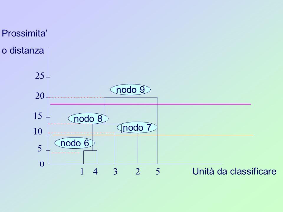 nodo 8 Unità da classificare 14235 nodo 6 nodo 7 nodo 9 5 0 10 15 20 25 Prossimita o distanza