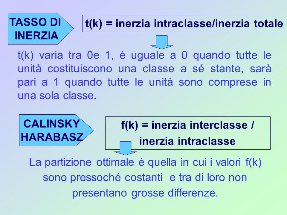 Questi due metodi sono COMPLEMENTARI, poiché l inerzia totale, il cui valore è costante per ogni livello di aggregazione, si divide in: I = inerzia interclasse + inerzia intraclasse Inoltre quando si aggregano due unità e poi due classi, per ottenere una nuova partizione, necessariamente si ha un aumento dell inerzia intraclasse e una riduzione dell inerzia interclasse.