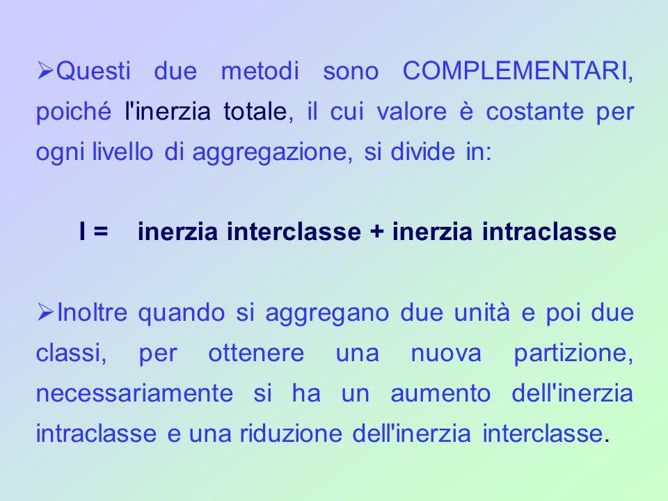 Questi due metodi sono COMPLEMENTARI, poiché l'inerzia totale, il cui valore è costante per ogni livello di aggregazione, si divide in: I = inerzia in