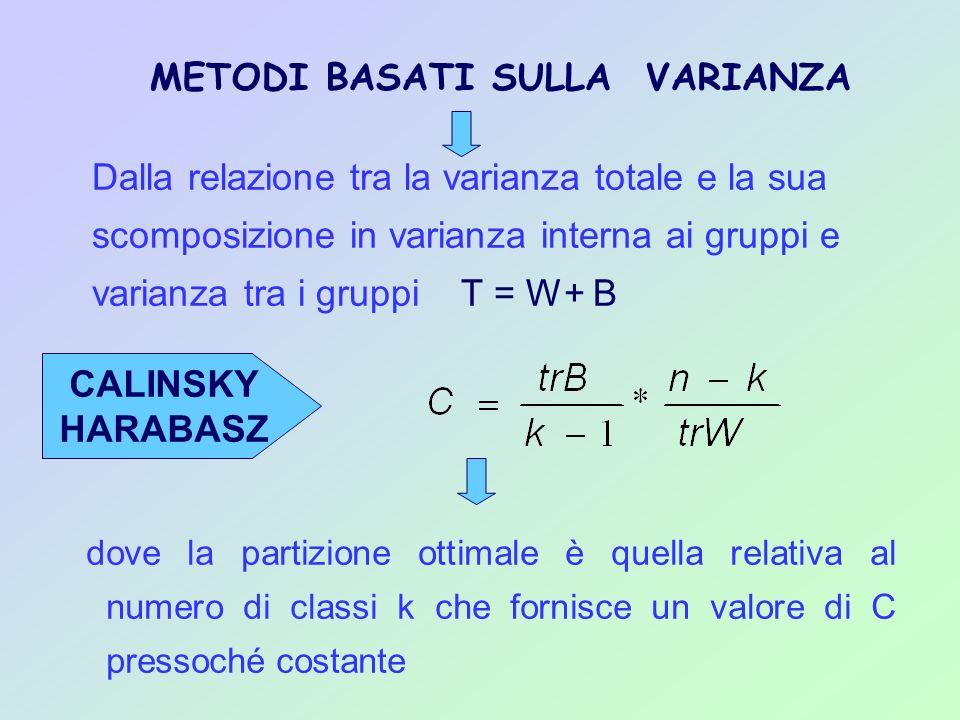 dove la partizione ottimale è quella relativa al numero di classi k che fornisce un valore di C pressoché costante METODI BASATI SULLA VARIANZA Dalla