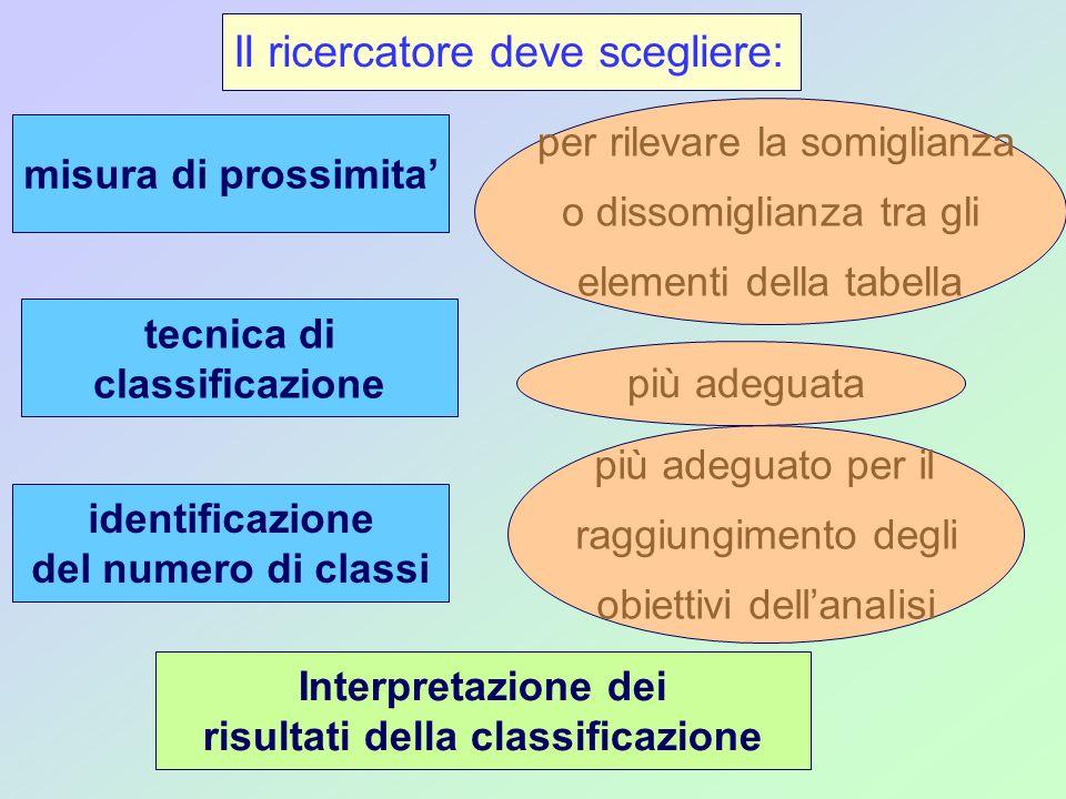 Il ricercatore deve scegliere: misura di prossimita per rilevare la somiglianza o dissomiglianza tra gli elementi della tabella tecnica di classificaz