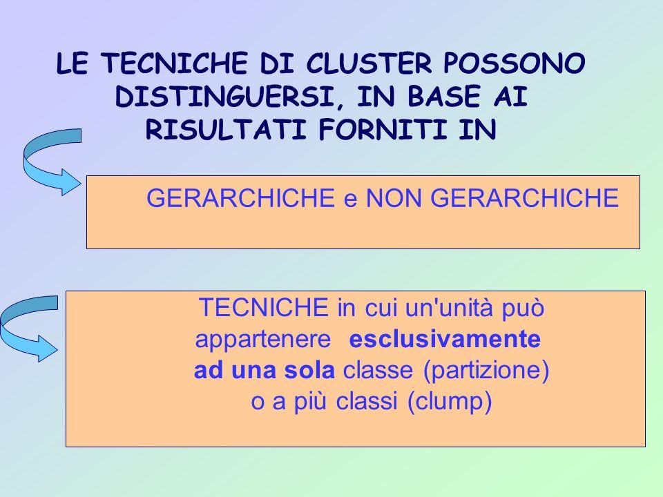 LE TECNICHE DI CLUSTER POSSONO DISTINGUERSI, IN BASE AI RISULTATI FORNITI IN GERARCHICHE e NON GERARCHICHE TECNICHE in cui un'unità può appartenere es