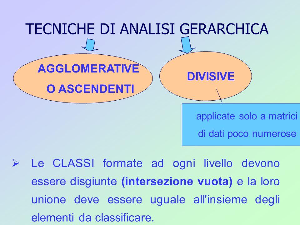 Nei metodi gerarchici la costruzione della gerarchia è di tipo BINARIO Considera 2 elementi alla volta Gli elementi possono essere: 2 individui 1 individuo ed 1 classe 2 classi
