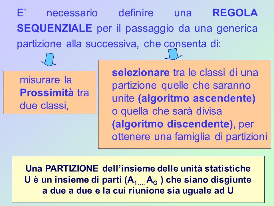E necessario definire una REGOLA SEQUENZIALE per il passaggio da una generica partizione alla successiva, che consenta di: misurare la Prossimità tra