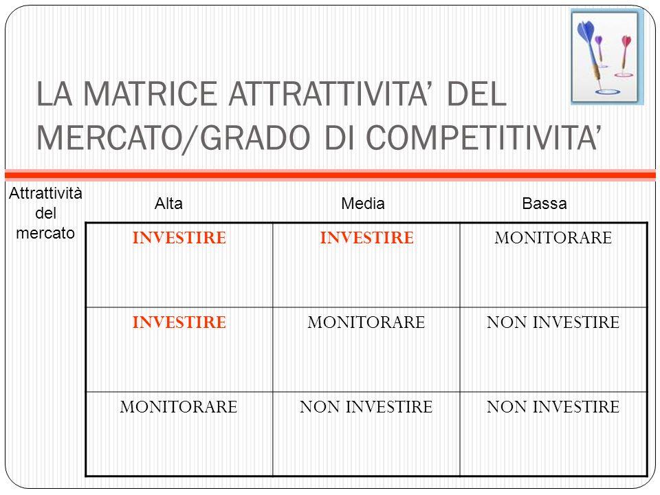 LA MATRICE ATTRATTIVITA DEL MERCATO/GRADO DI COMPETITIVITA INVESTIRE MONITORARE INVESTIREMONITORARENON INVESTIRE MONITORARENON INVESTIRE AltaMediaBass