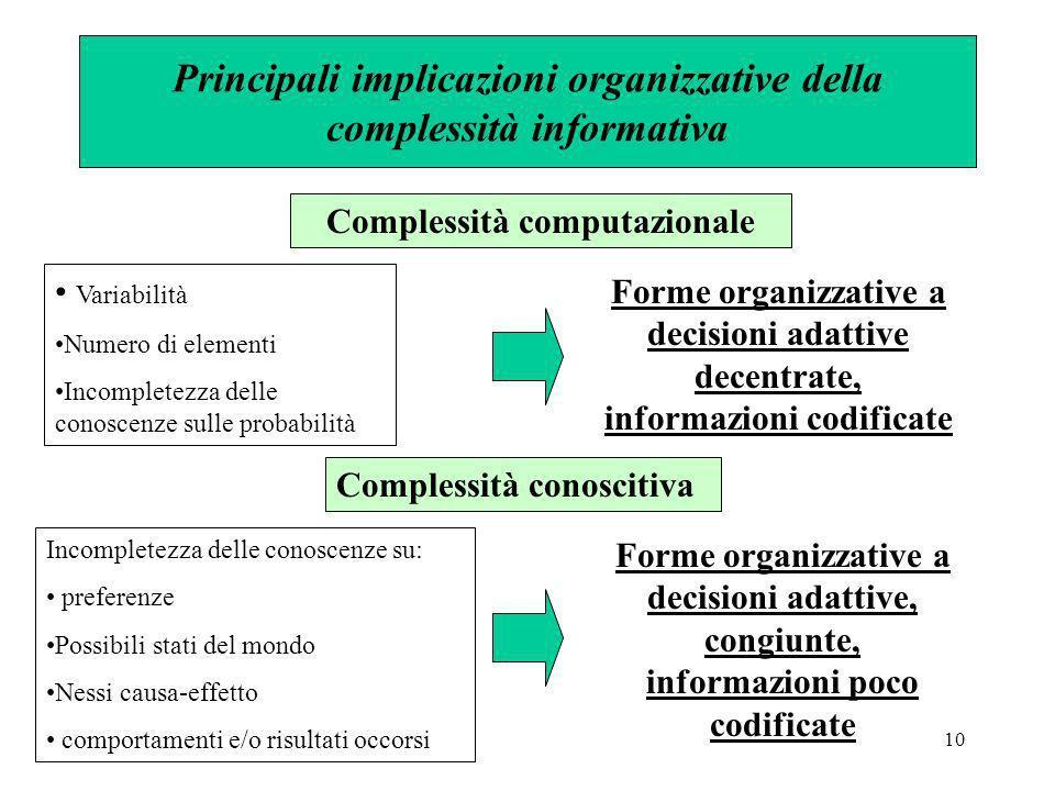 10 Principali implicazioni organizzative della complessità informativa Complessità computazionale Variabilità Numero di elementi Incompletezza delle c