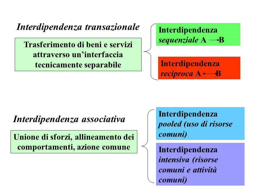 12 Interdipendenza transazionale Trasferimento di beni e servizi attraverso uninterfaccia tecnicamente separabile Interdipendenza sequenziale A B Inte