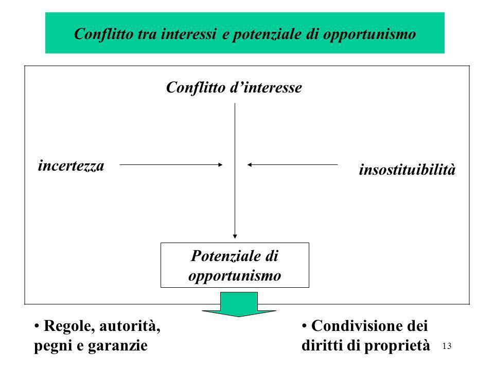 13 Conflitto tra interessi e potenziale di opportunismo Conflitto dinteresse incertezza insostituibilità Potenziale di opportunismo Regole, autorità,