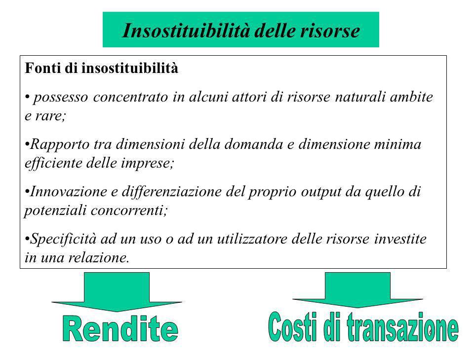 7 Ritorni economici superiori a quelli necessari per attrarre la risorsa in un dato impiego o attività Costi di ricerca di partner, di negoziazione delle condizioni di scambio o di cooperazione, di controllo che gli accordi siano rispettati