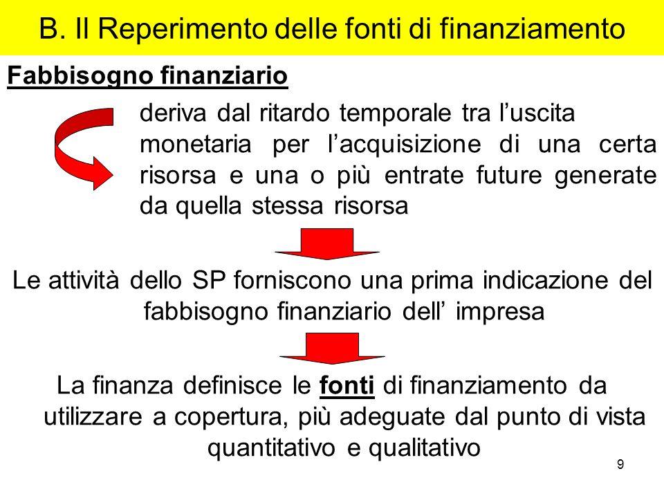 9 B. Il Reperimento delle fonti di finanziamento Fabbisogno finanziario deriva dal ritardo temporale tra luscita monetaria per lacquisizione di una ce