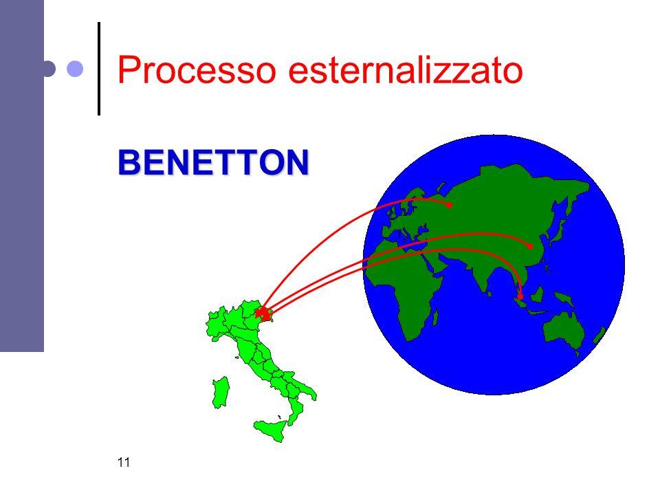 11 Processo esternalizzato BENETTON