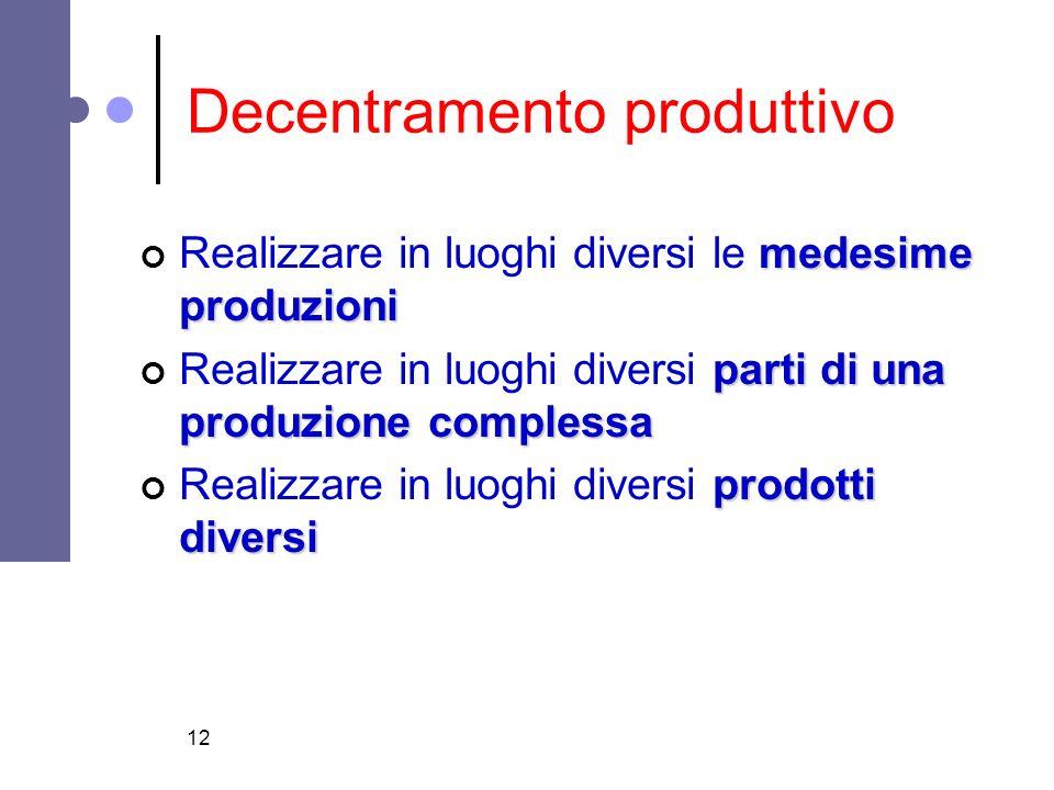 12 Decentramento produttivo medesime produzioni Realizzare in luoghi diversi le medesime produzioni parti di una produzione complessa Realizzare in lu