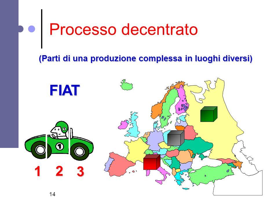 14 Processo decentrato (Parti di una produzione complessa in luoghi diversi) FIAT 1 2 3