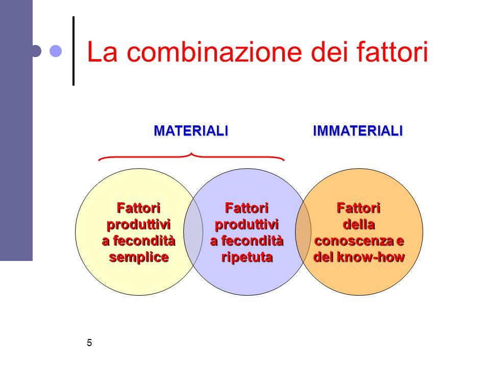 5 La combinazione dei fattori Fattoriproduttivi a fecondità sempliceFattoriproduttivi ripetutaFattoridella conoscenza e del know-how MATERIALIIMMATERI