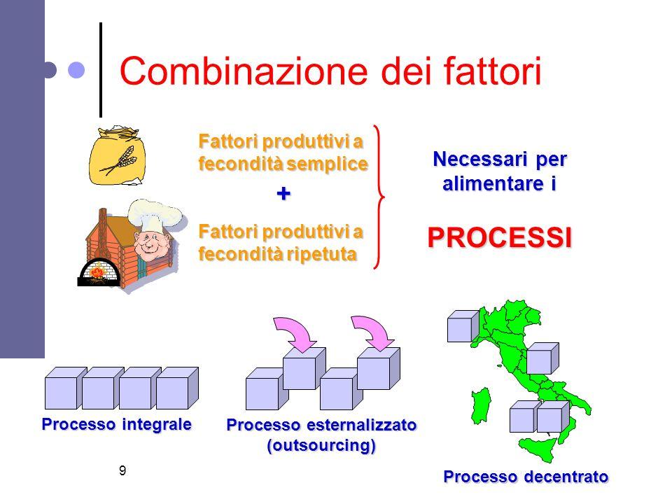 9 Combinazione dei fattori Fattori produttivi a fecondità semplice Fattori produttivi a fecondità ripetuta + Necessari per alimentare i PROCESSI Proce