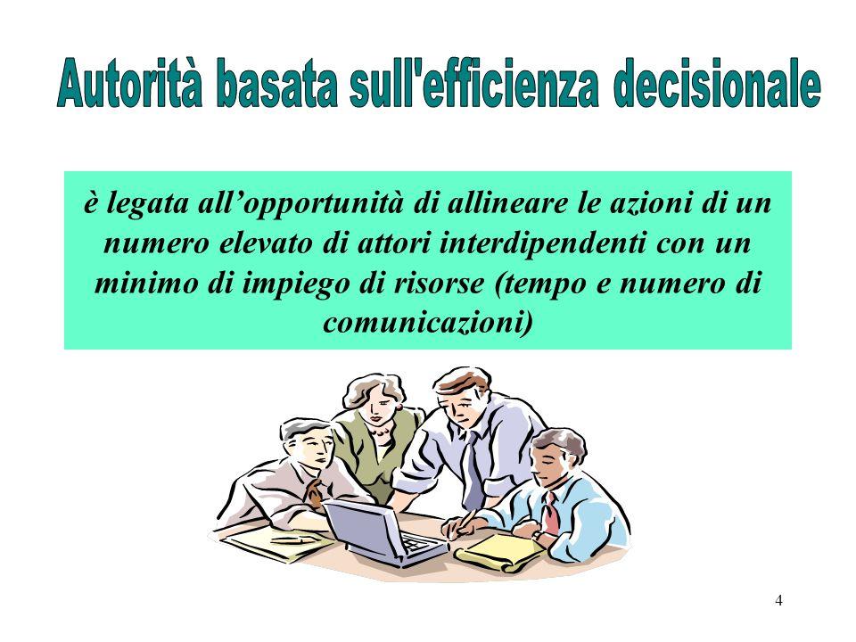 4 è legata allopportunità di allineare le azioni di un numero elevato di attori interdipendenti con un minimo di impiego di risorse (tempo e numero di comunicazioni)