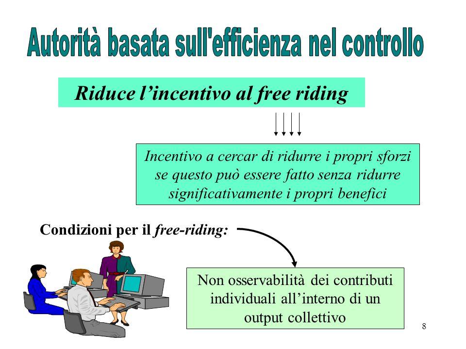 8 Riduce lincentivo al free riding Incentivo a cercar di ridurre i propri sforzi se questo può essere fatto senza ridurre significativamente i propri benefici Condizioni per il free-riding: Non osservabilità dei contributi individuali allinterno di un output collettivo