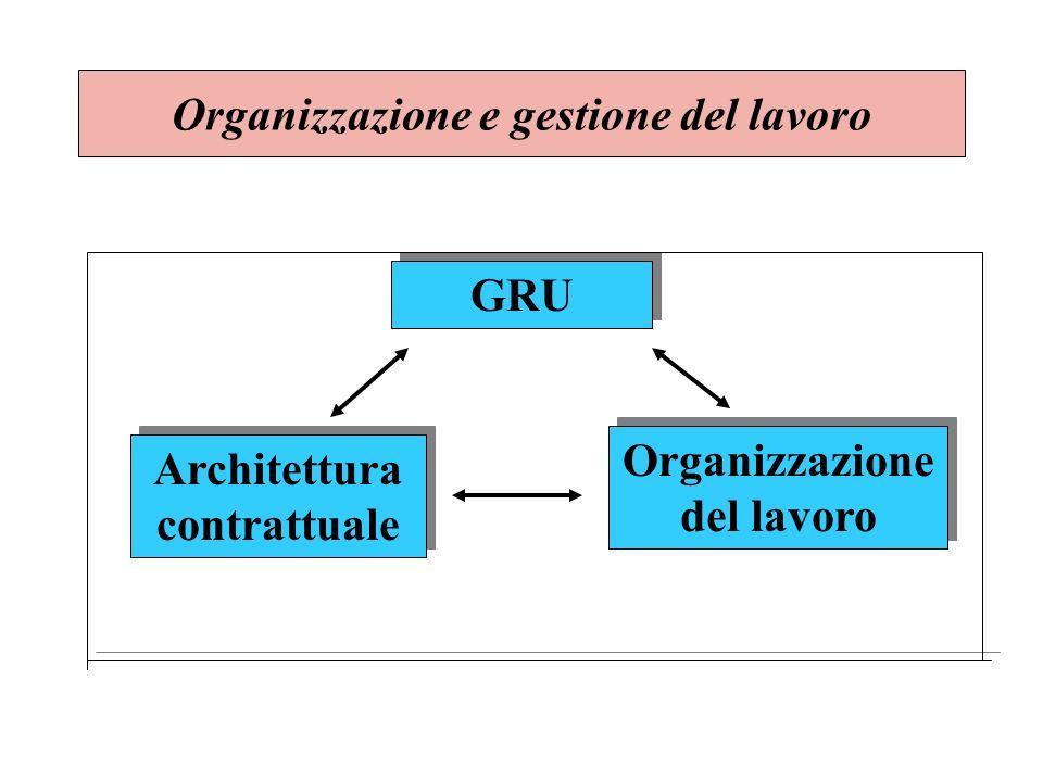 Organizzazione e gestione del lavoro GRU Architettura contrattuale Organizzazione del lavoro