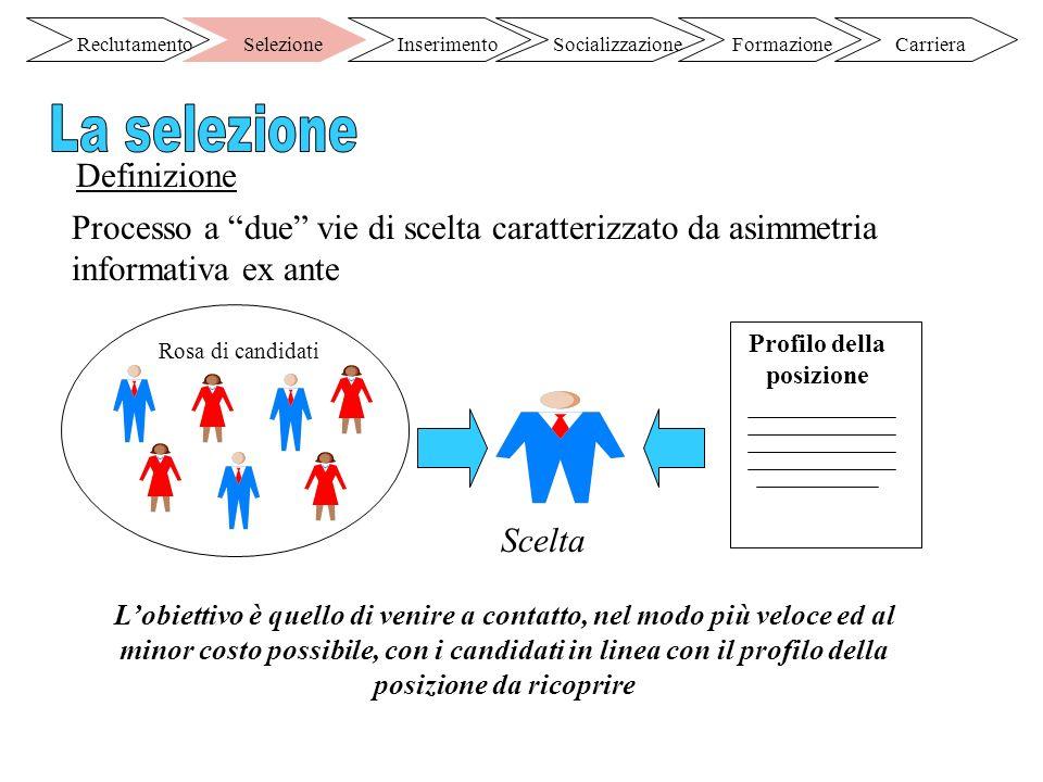 Definizione Processo a due vie di scelta caratterizzato da asimmetria informativa ex ante Scelta Profilo della posizione Lobiettivo è quello di venire