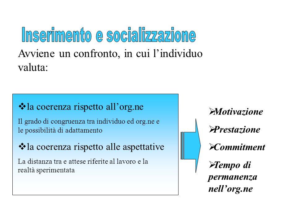 Avviene un confronto, in cui lindividuo valuta: la coerenza rispetto allorg.ne Il grado di congruenza tra individuo ed org.ne e le possibilità di adat