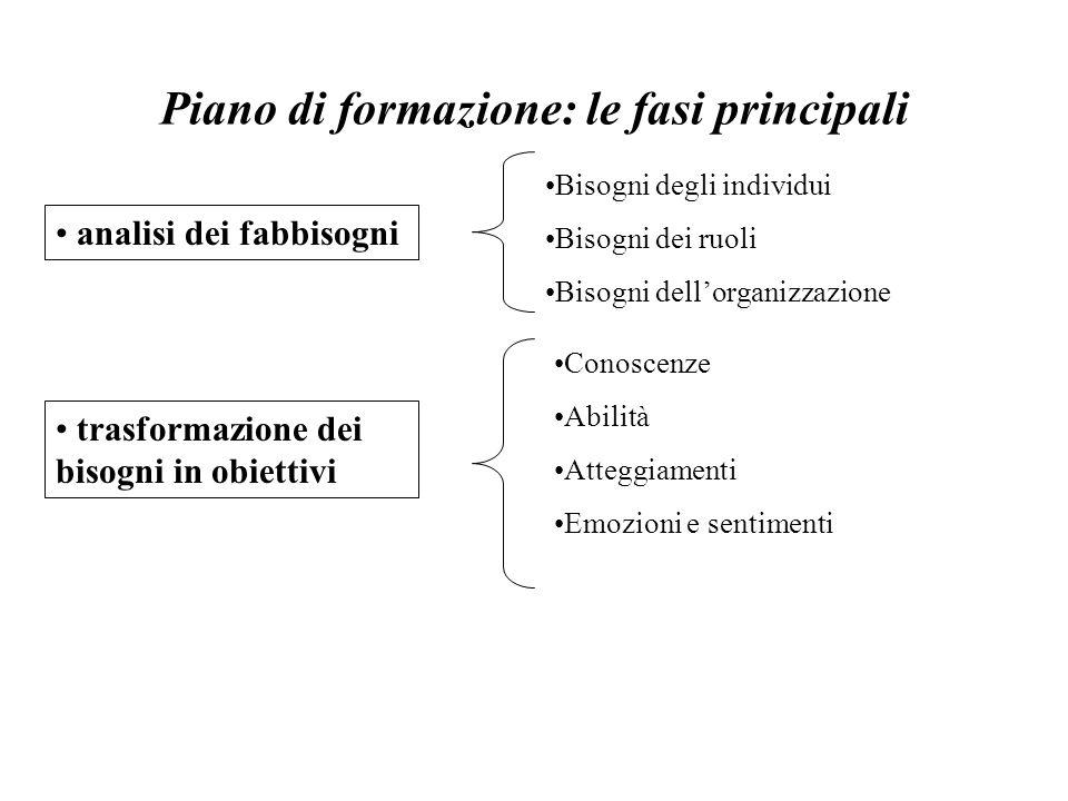 Piano di formazione: le fasi principali analisi dei fabbisogni trasformazione dei bisogni in obiettivi Bisogni degli individui Bisogni dei ruoli Bisog