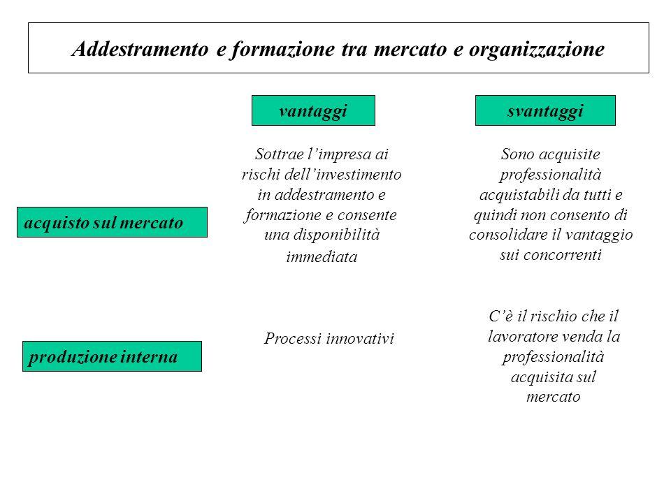 Addestramento e formazione tra mercato e organizzazione acquisto sul mercato produzione interna vantaggisvantaggi Sottrae limpresa ai rischi dellinves