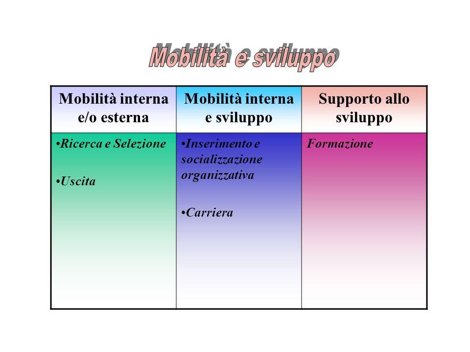 Mobilità interna e/o esterna Mobilità interna e sviluppo Supporto allo sviluppo Ricerca e Selezione Uscita Inserimento e socializzazione organizzativa