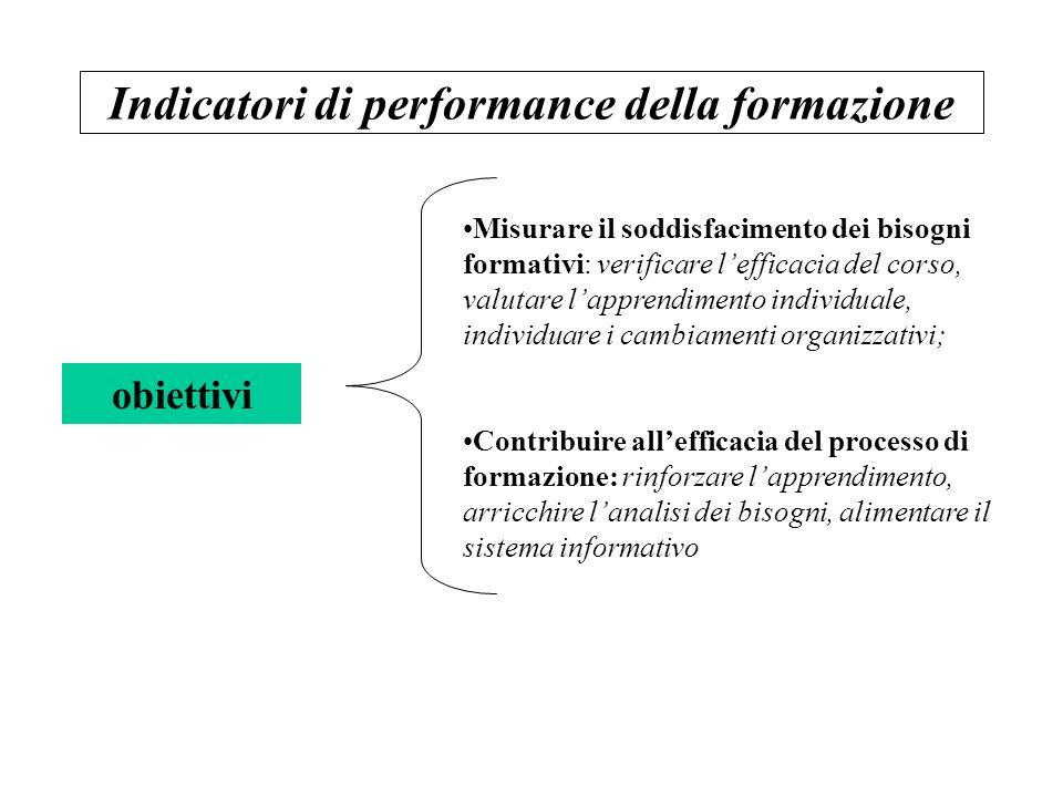 Indicatori di performance della formazione obiettivi Misurare il soddisfacimento dei bisogni formativi: verificare lefficacia del corso, valutare lapp