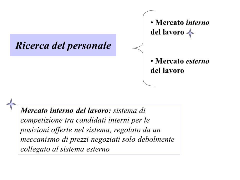 Ricerca del personale Mercato interno del lavoro Mercato esterno del lavoro Mercato interno del lavoro: sistema di competizione tra candidati interni