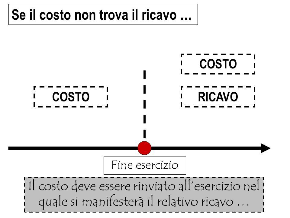 Se il costo non trova il ricavo … COSTORICAVO Fine esercizio Il costo deve essere rinviato allesercizio nel quale si manifesterà il relativo ricavo …