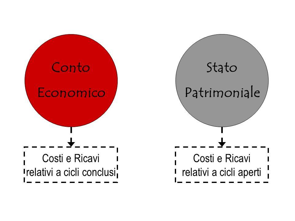 Secondo questo concetto … Conto Economico Stato Patrimoniale Costi e Ricavi relativi a cicli conclusi Costi e Ricavi relativi a cicli aperti
