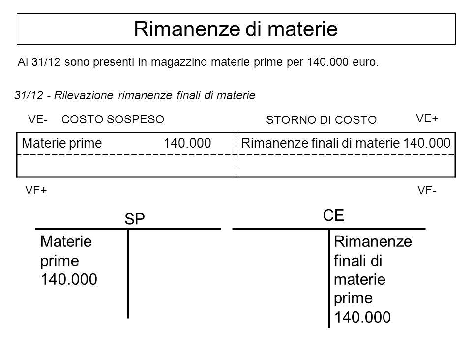 Rimanenze di materie Al 31/12 sono presenti in magazzino materie prime per 140.000 euro. 31/12 - Rilevazione rimanenze finali di materie Materie prime