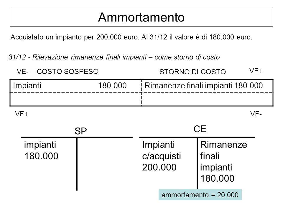 Ammortamento Acquistato un impianto per 200.000 euro. Al 31/12 il valore è di 180.000 euro. 31/12 - Rilevazione rimanenze finali impianti – come storn