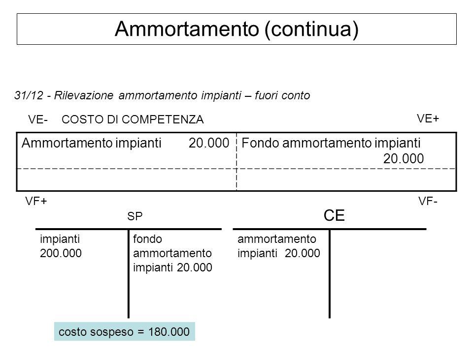 Ammortamento (continua) 31/12 - Rilevazione ammortamento impianti – fuori conto Ammortamento impianti 20.000Fondo ammortamento impianti 20.000 VE- VE+