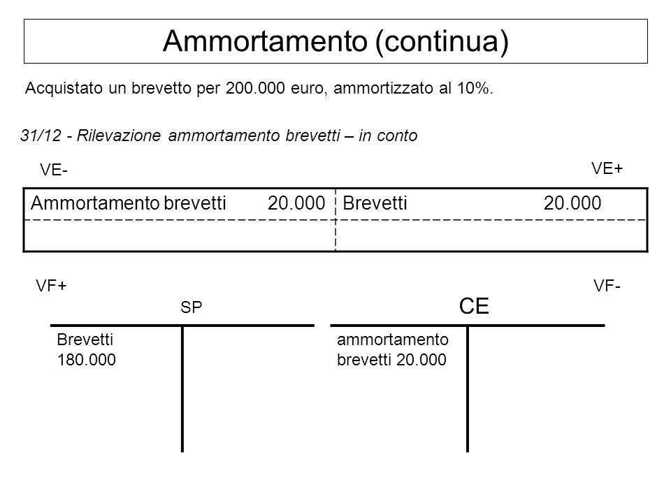 Ammortamento (continua) 31/12 - Rilevazione ammortamento brevetti – in conto Ammortamento brevetti 20.000Brevetti20.000 VE- VE+ VF+ VF- Brevetti 180.0