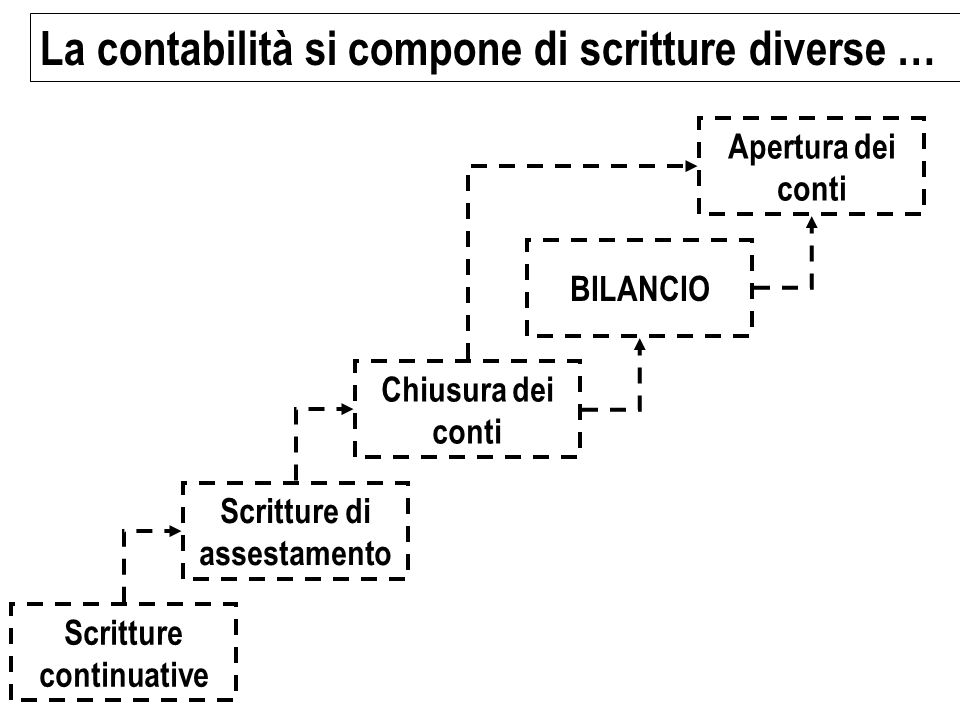 La contabilità si compone di scritture diverse … Scritture continuative Scritture di assestamento Chiusura dei conti BILANCIO Apertura dei conti