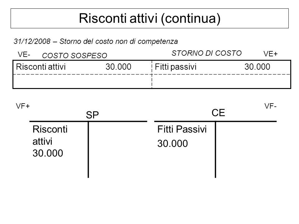 Risconti attivi (continua) 31/12/2008 – Storno del costo non di competenza Risconti attivi30.000Fitti passivi30.000 VE- VE+ VF+ VF- Risconti attivi 30