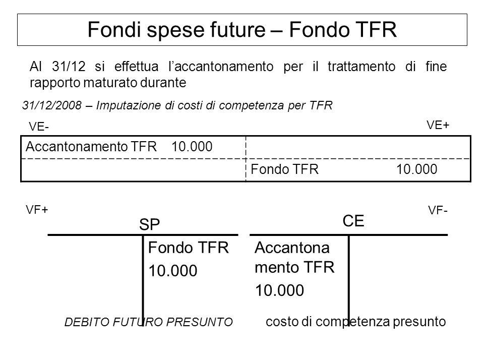 Fondi spese future – Fondo TFR Al 31/12 si effettua laccantonamento per il trattamento di fine rapporto maturato durante 31/12/2008 – Imputazione di c