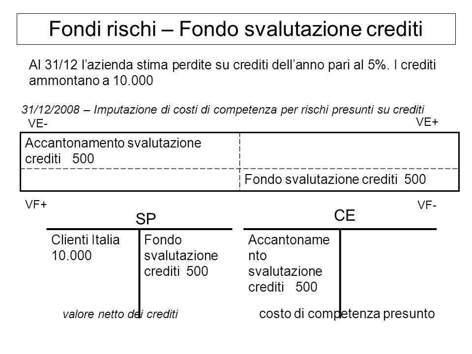Fondi rischi – Fondo svalutazione crediti Al 31/12 lazienda stima perdite su crediti dellanno pari al 5%. I crediti ammontano a 10.000 31/12/2008 – Im