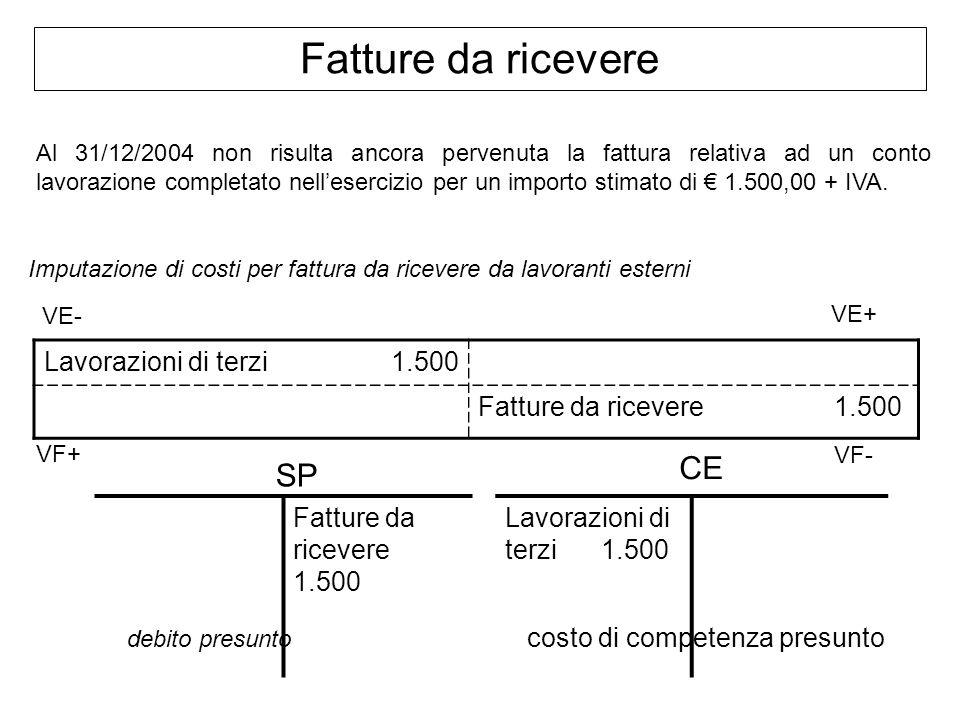 Fatture da ricevere Al 31/12/2004 non risulta ancora pervenuta la fattura relativa ad un conto lavorazione completato nellesercizio per un importo sti