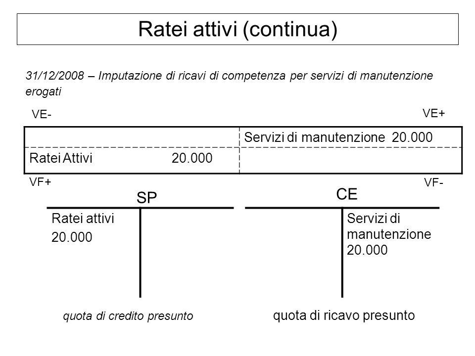 Ratei attivi (continua) Servizi di manutenzione 20.000 Ratei Attivi 20.000 31/12/2008 – Imputazione di ricavi di competenza per servizi di manutenzion
