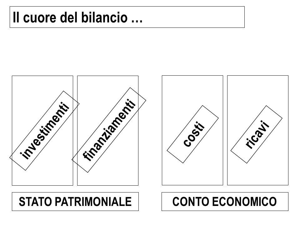 Il cuore del bilancio … investimenti finanziamenti costi ricavi STATO PATRIMONIALE CONTO ECONOMICO