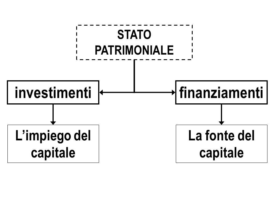 La fonte del capitale Limpiego del capitale STATO PATRIMONIALE investimentifinanziamenti